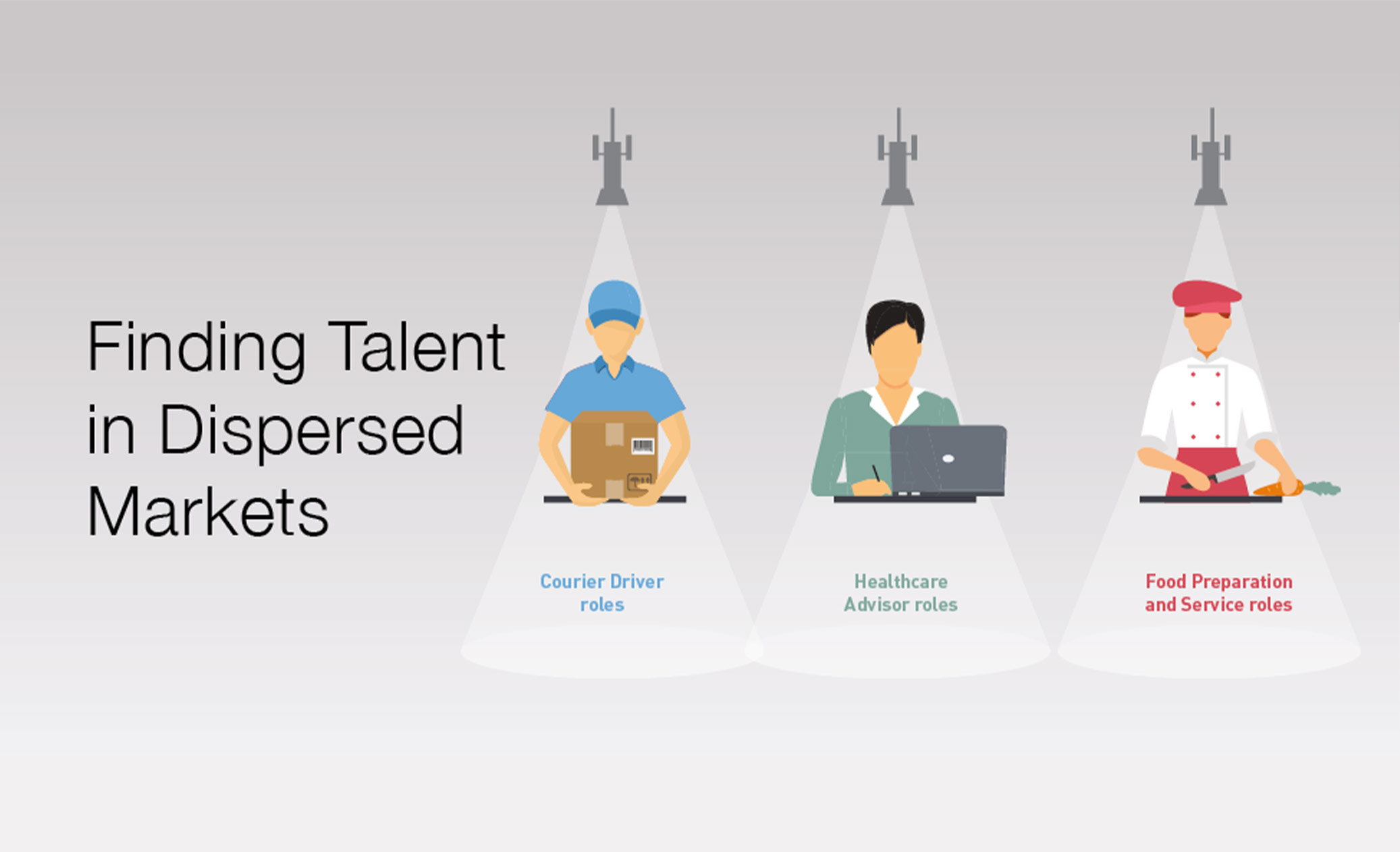 Finding Talent in Dispersed Markets